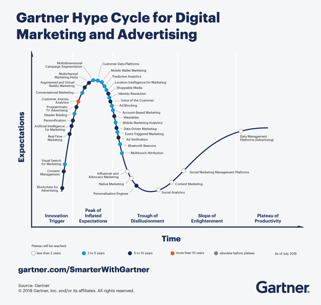 Gartner Hypecycle zur Entwicklung des Marketing