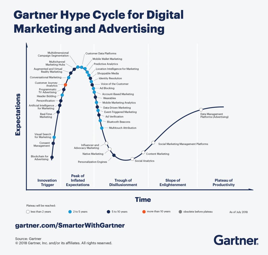 Gartner Hypecycle zur Entwicklung des Marketing