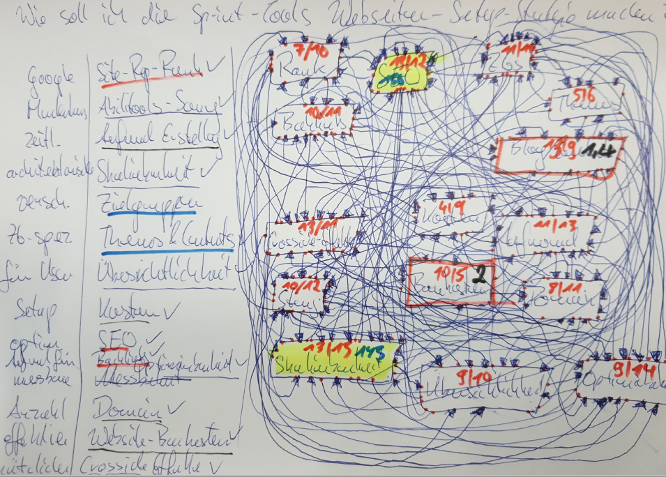 Persönliche Kübernetik: Wie ich selbst vergessen hatte, die Kübernetik zu nutzen?